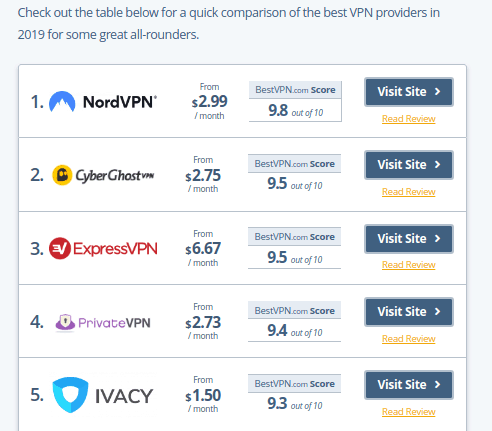 BestVPN top 5