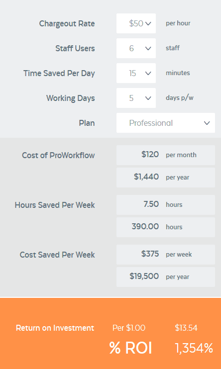 pro-workflow-return-on-investment
