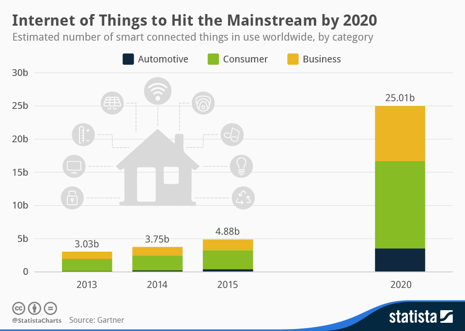 Infografia: Internet of Things to Hit the Mainstream per 2020 | Estatista